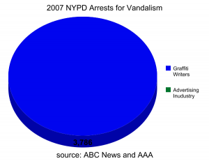 The NYPD Vandals Squad doesn\'t arrest corporate vandals